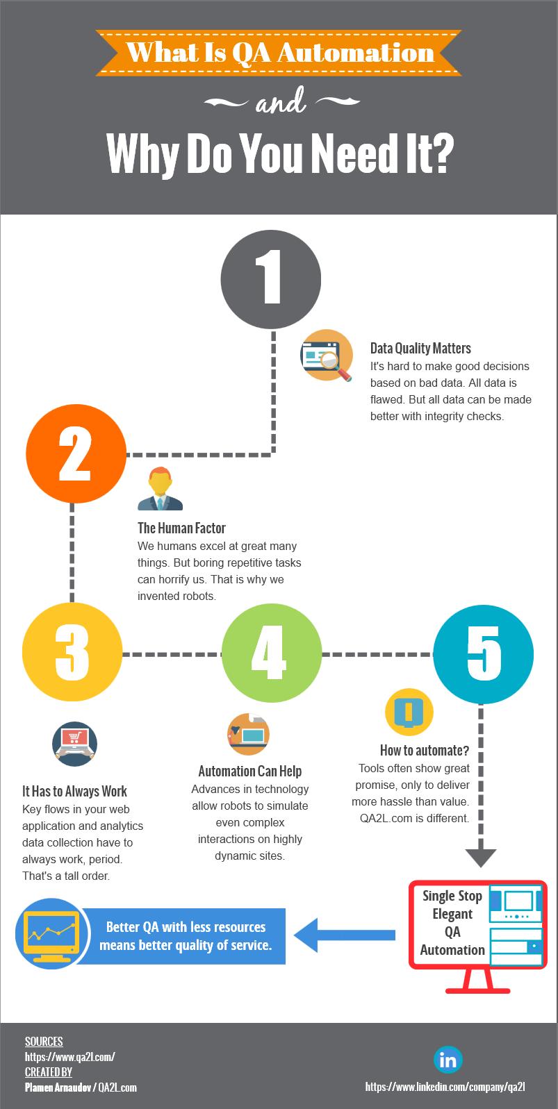 QA2L Infographic