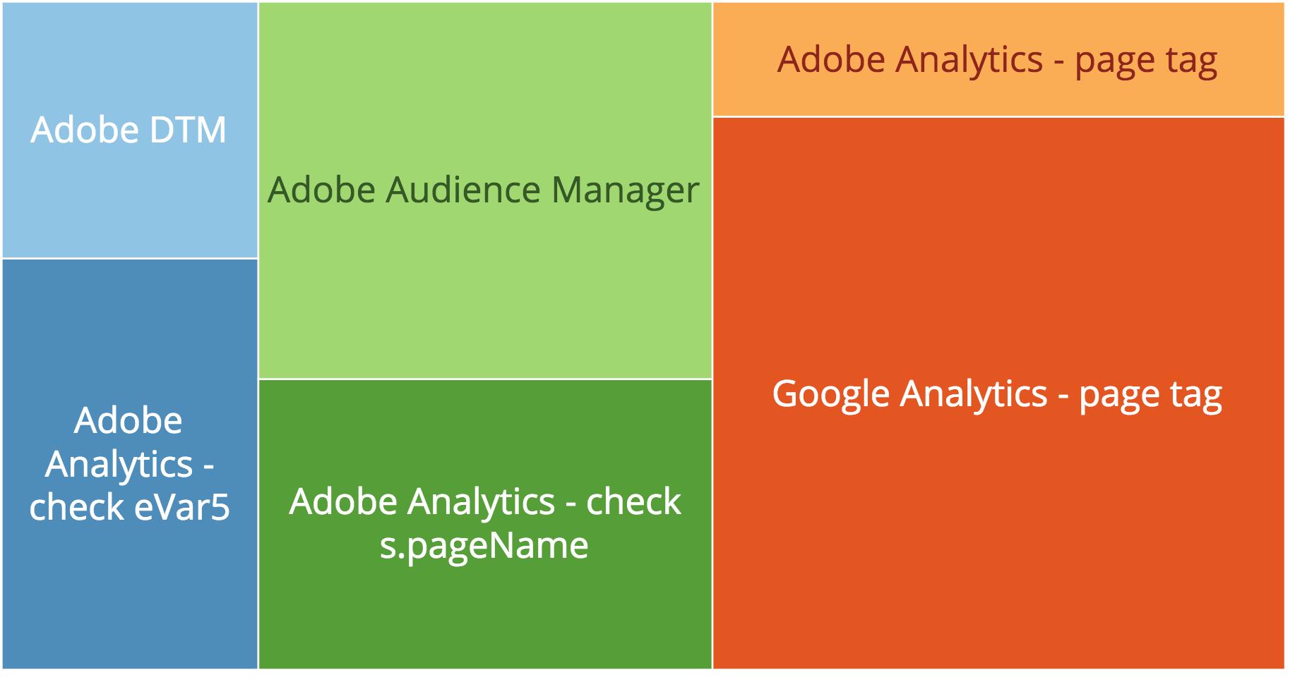 Visualizing Tagging Audits in Domo - QA2L